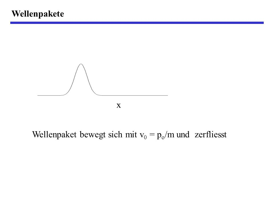 Wellenpakete x Wellenpaket bewegt sich mit v0 = po/m und zerfliesst