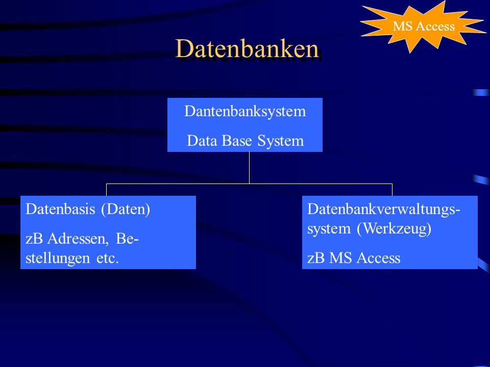 Datenbanken Dantenbanksystem Data Base System Datenbasis (Daten)