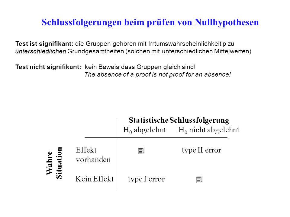 Schlussfolgerungen beim prüfen von Nullhypothesen