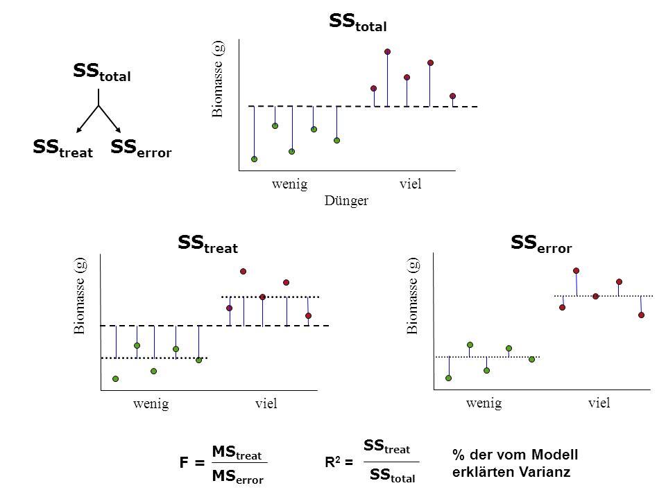 SStotal SStotal SStreat SSerror SStreat SSerror Biomasse (g) wenig