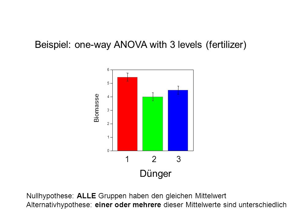 Beispiel: one-way ANOVA with 3 levels (fertilizer)