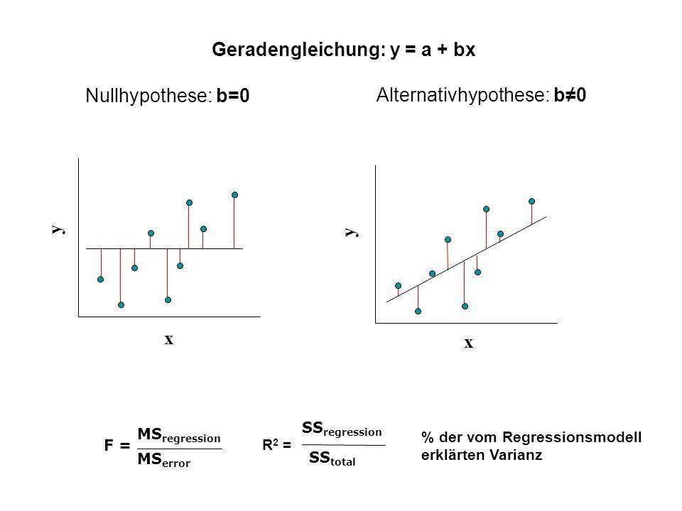 Geradengleichung: y = a + bx