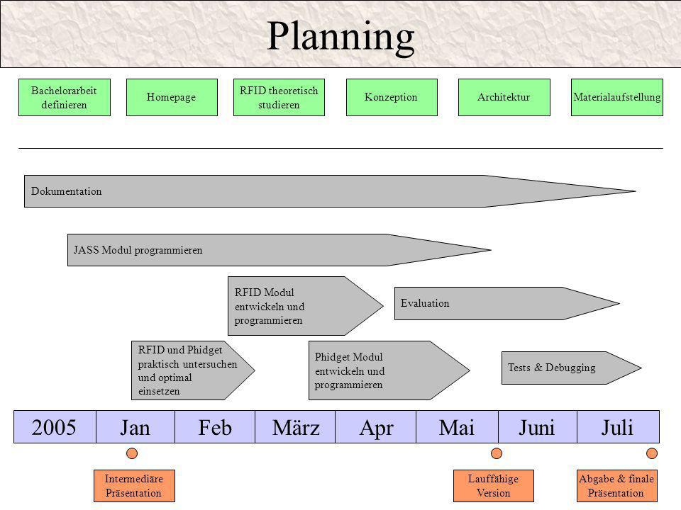 Planning 2005 Jan Feb März Apr Mai Juni Juli Bachelorarbeit definieren