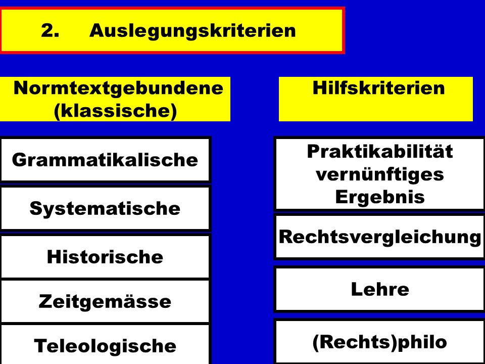 Normtextgebundene (klassische) Hilfskriterien