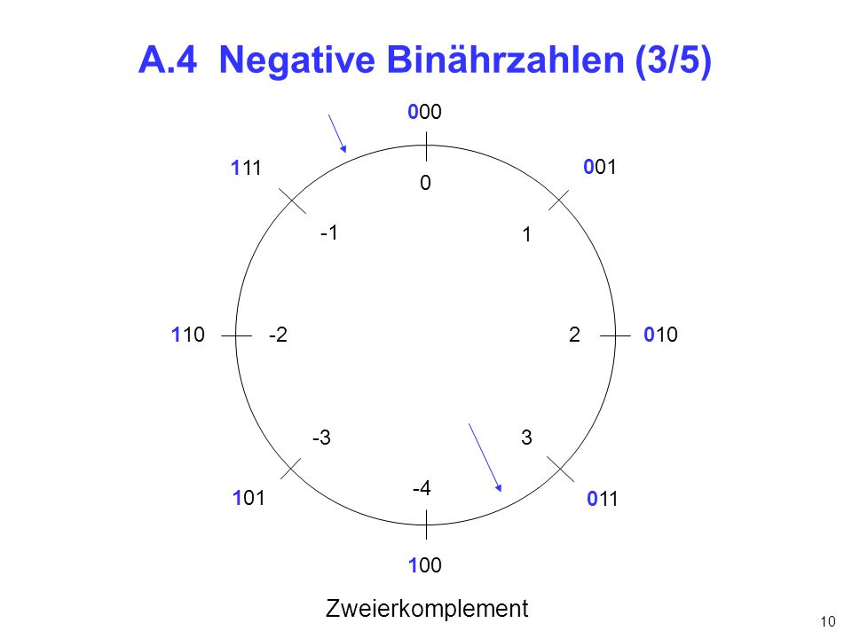 A.4 Negative Binährzahlen (3/5)