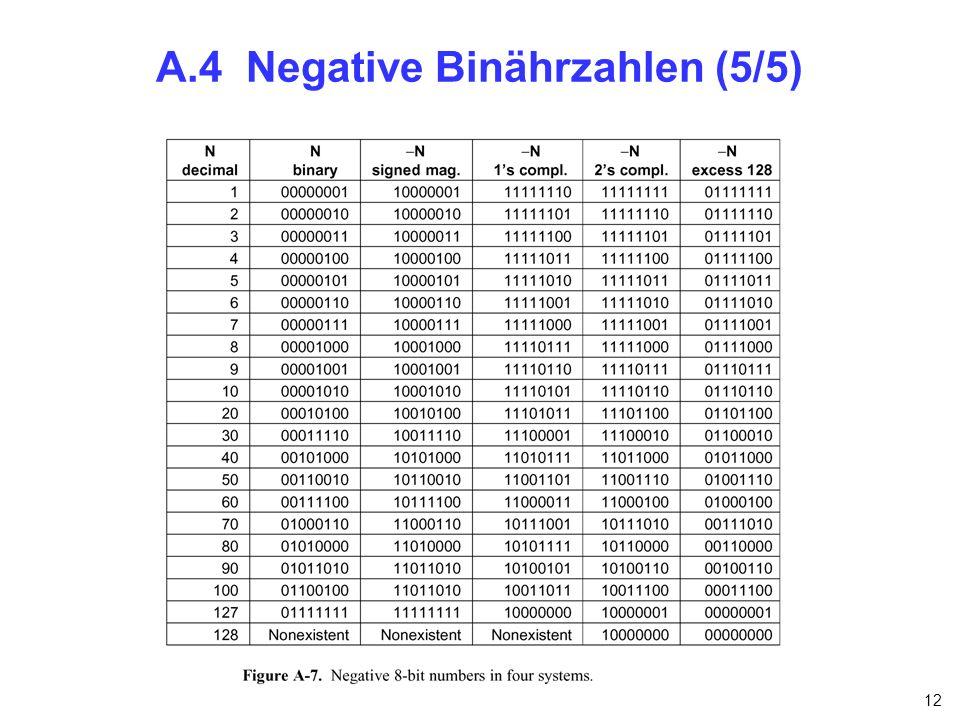 A.4 Negative Binährzahlen (5/5)