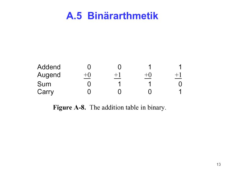 A.5 Binärarthmetik nfnfdnfnfn