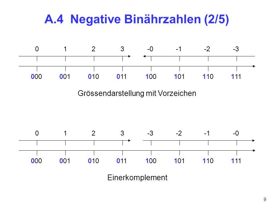 A.4 Negative Binährzahlen (2/5)