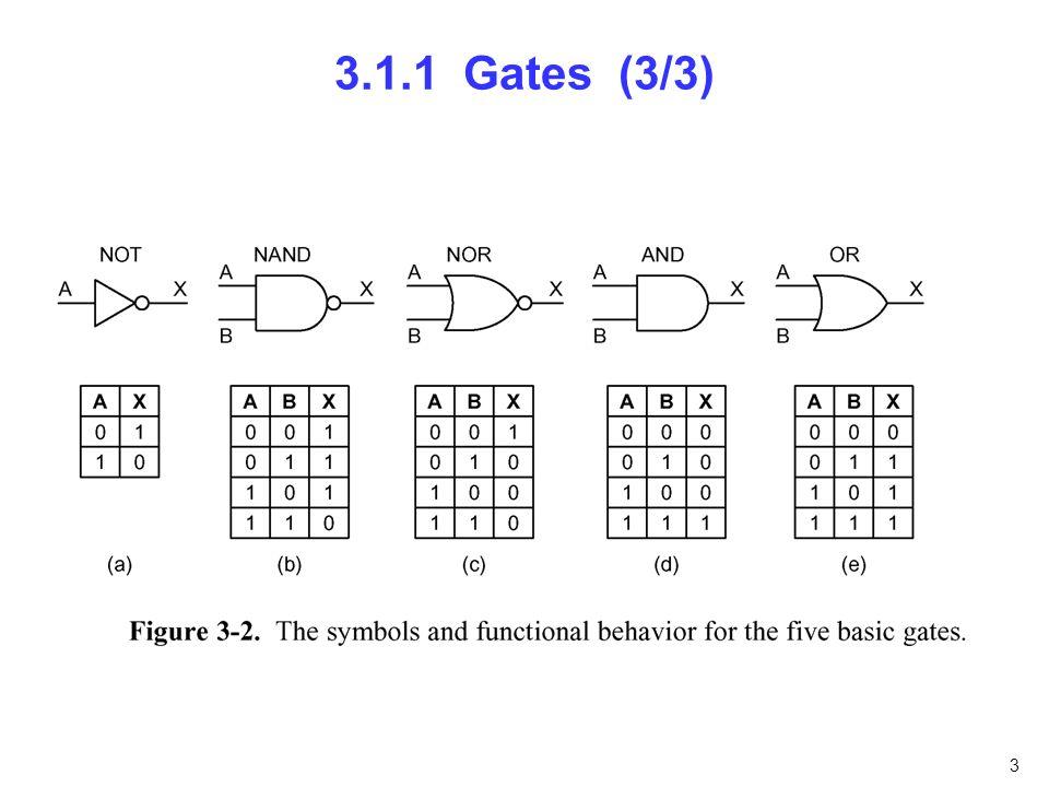 3.1.1 Gates (3/3) nfnfdnfnfn