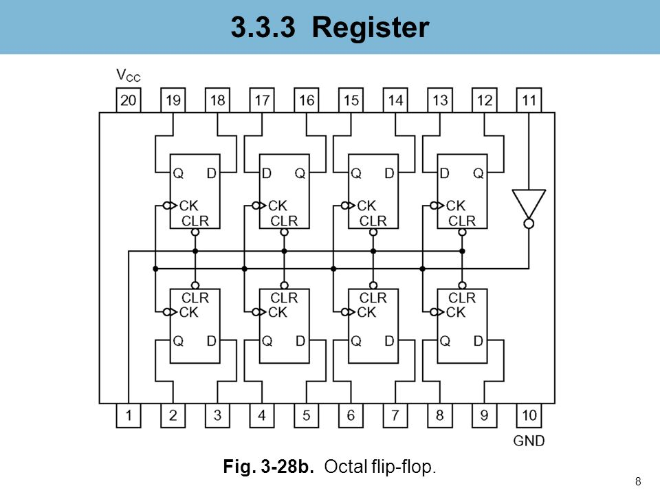 3.3.3 Register Fig. 3-28b. Octal flip-flop. nfnfdnfnfn
