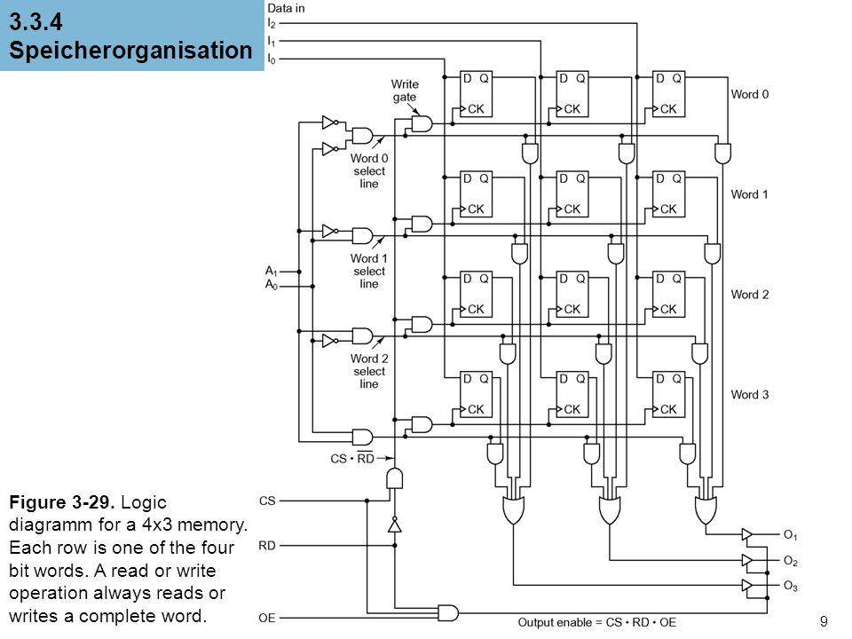 3.3.4 Speicherorganisation