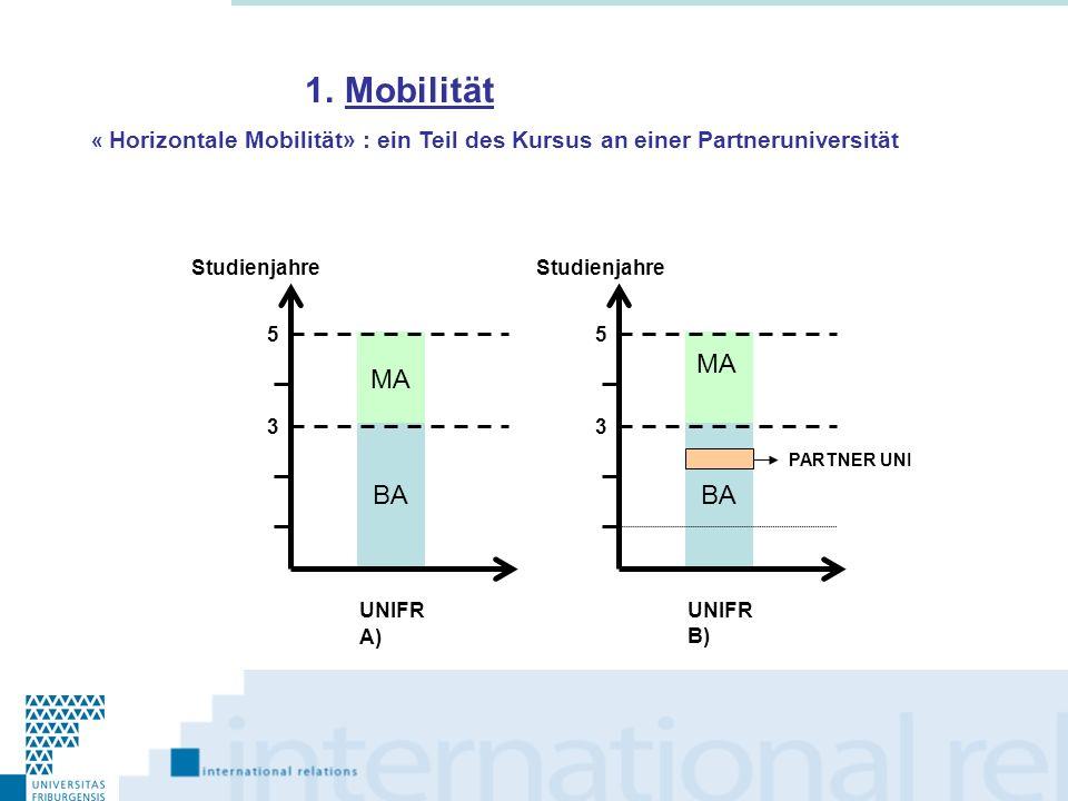 Mobilität « Horizontale Mobilität» : ein Teil des Kursus an einer Partneruniversität. Studienjahre.