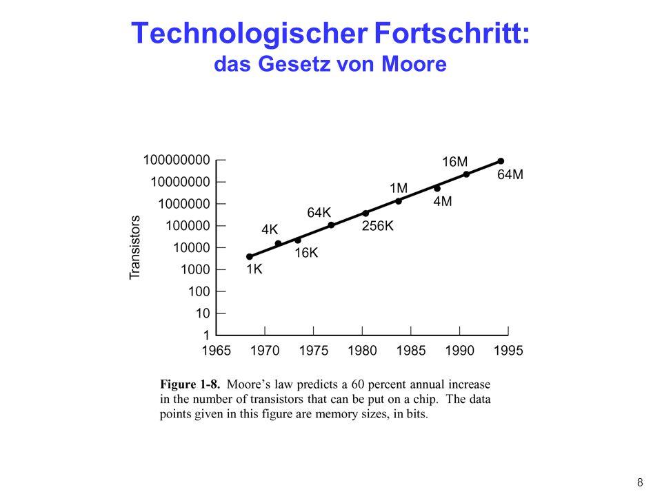 Technologischer Fortschritt: das Gesetz von Moore