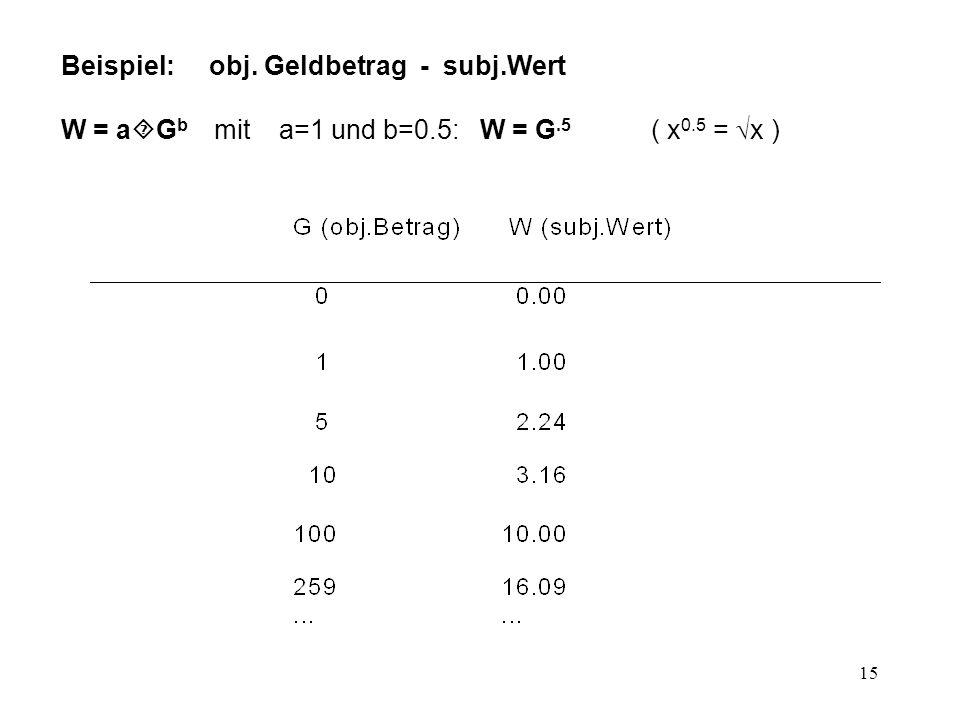 Beispiel: obj. Geldbetrag - subj.Wert