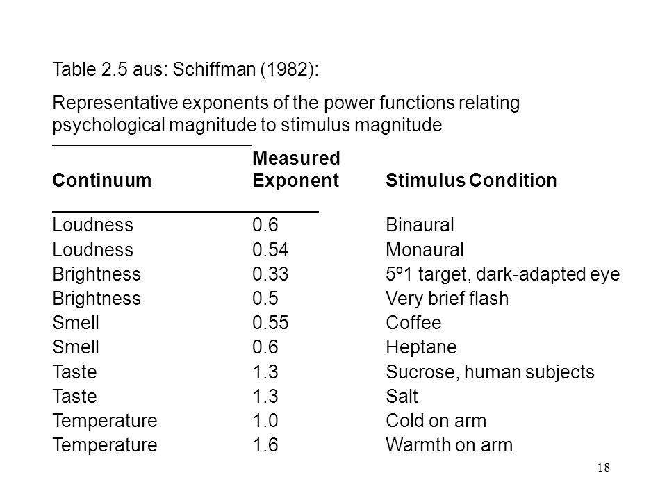 Table 2.5 aus: Schiffman (1982):