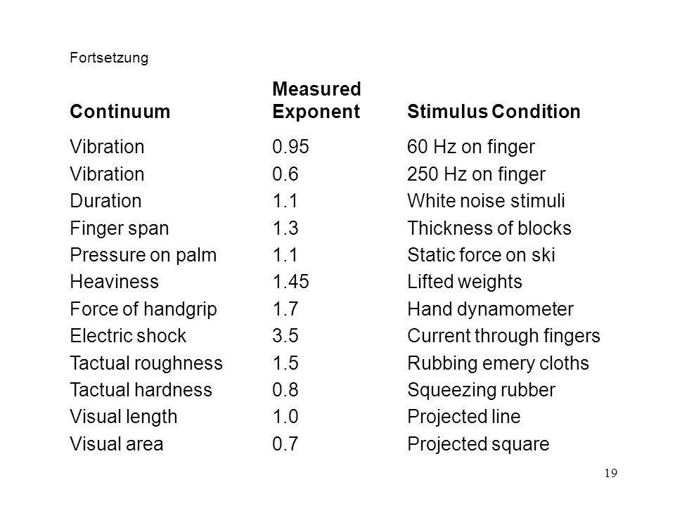 Continuum Exponent Stimulus Condition Vibration 0.95 60 Hz on finger