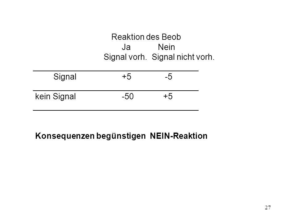 Reaktion des Beob Ja Nein Signal vorh. Signal nicht vorh.