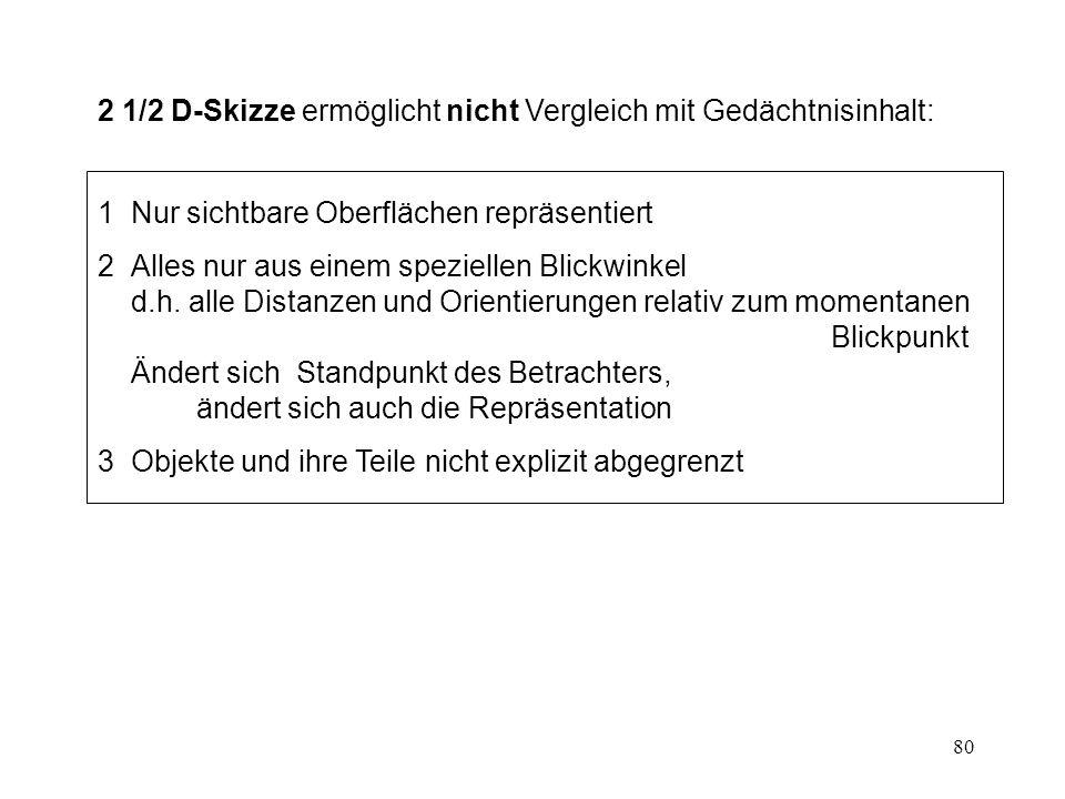 2 1/2 D-Skizze ermöglicht nicht Vergleich mit Gedächtnisinhalt:
