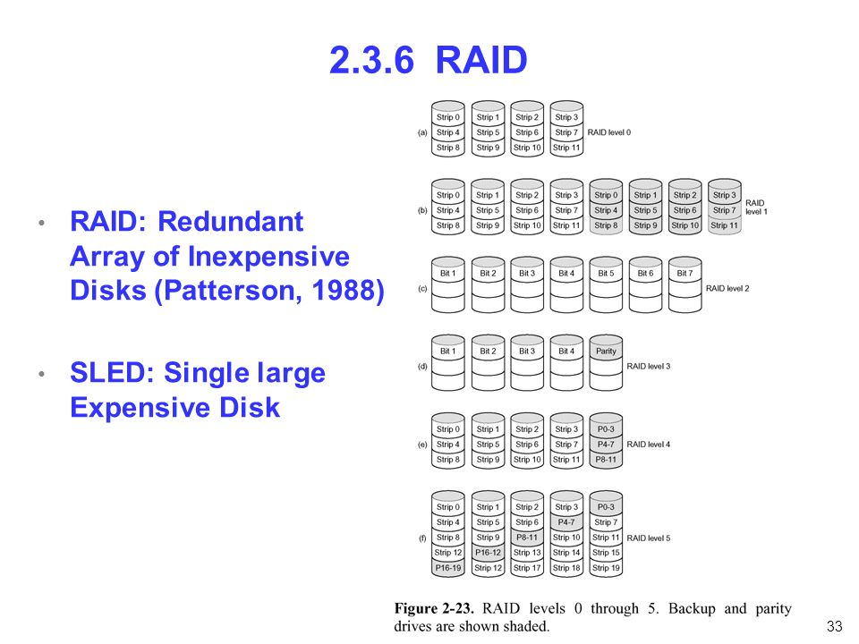 2.3.6 RAID RAID: Redundant Array of Inexpensive Disks (Patterson, 1988) SLED: Single large Expensive Disk.