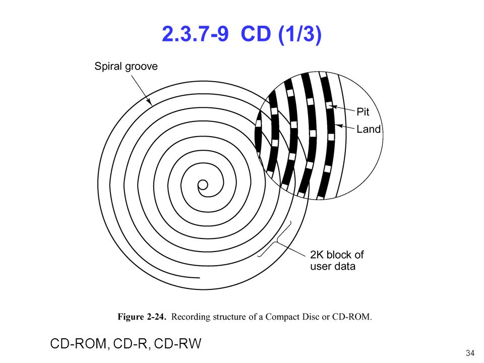 2.3.7-9 CD (1/3) CD-ROM, CD-R, CD-RW nfnfdnfnfn