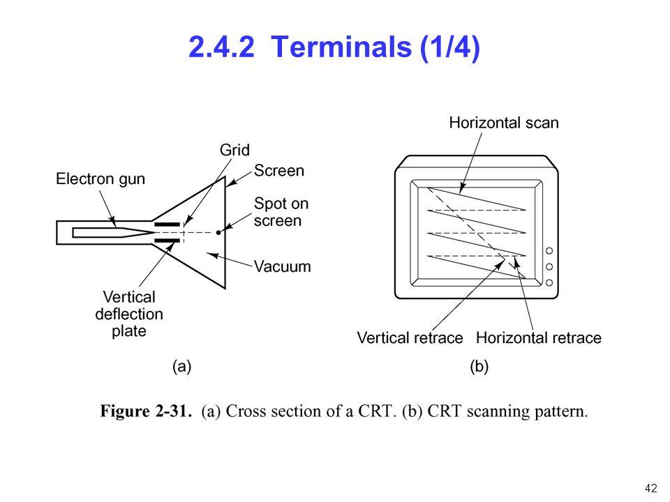 2.4.2 Terminals (1/4) nfnfdnfnfn