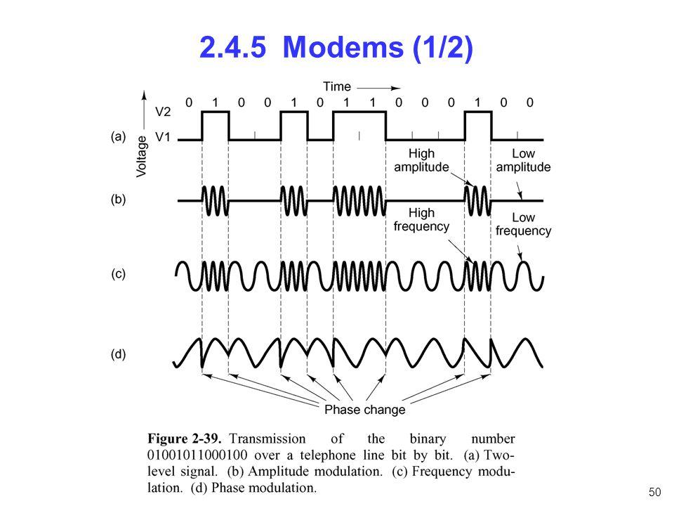 2.4.5 Modems (1/2) nfnfdnfnfn