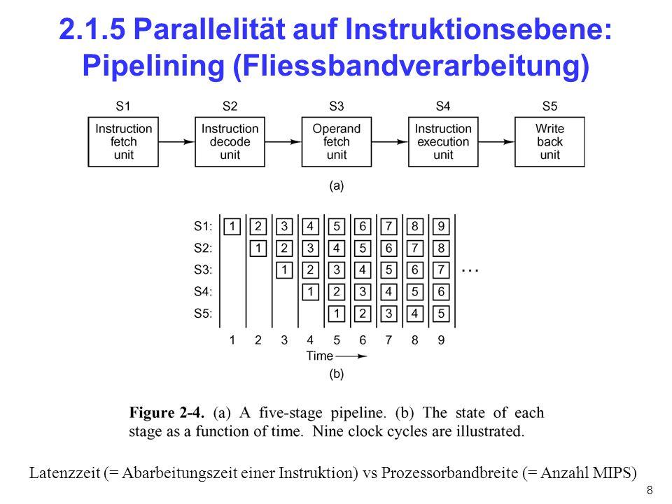 2.1.5 Parallelität auf Instruktionsebene: Pipelining (Fliessbandverarbeitung)
