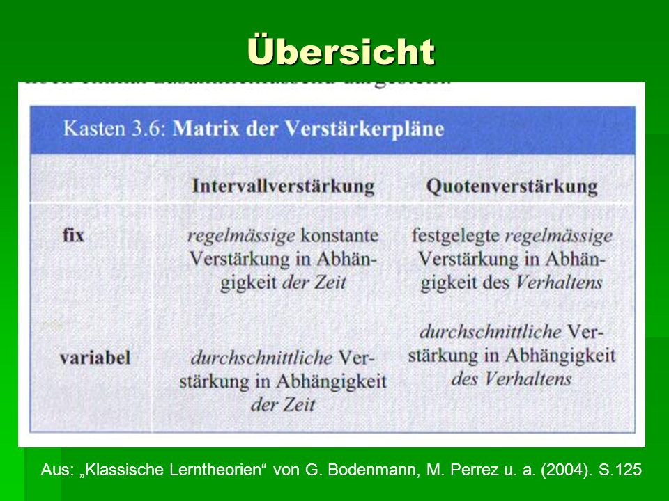"""Übersicht Aus: """"Klassische Lerntheorien von G. Bodenmann, M. Perrez u. a. (2004). S.125"""
