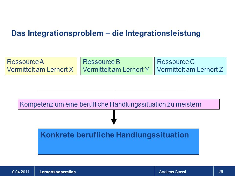 Das Integrationsproblem – die Integrationsleistung