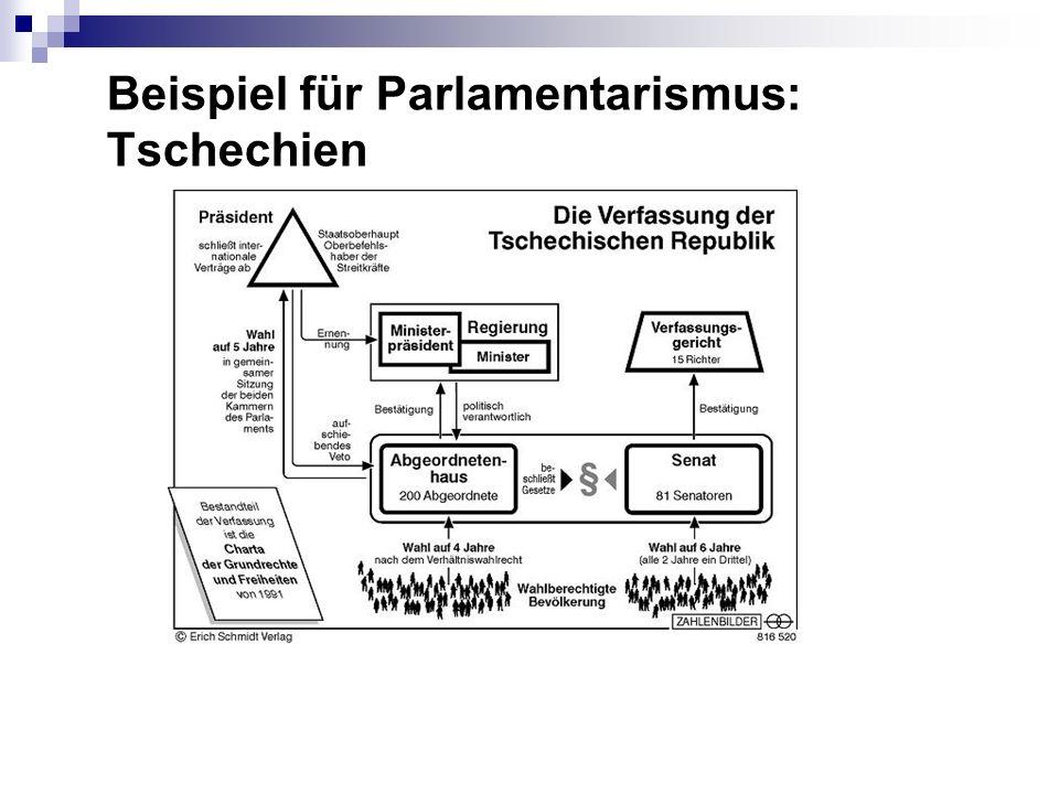Beispiel für Parlamentarismus: Tschechien