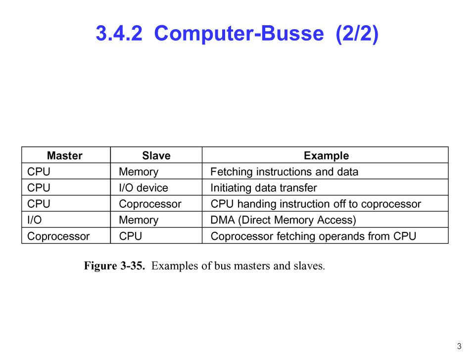 3.4.2 Computer-Busse (2/2) nfnfdnfnfn