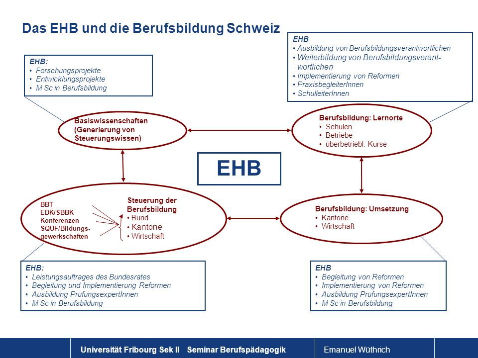 Das EHB und die Berufsbildung Schweiz