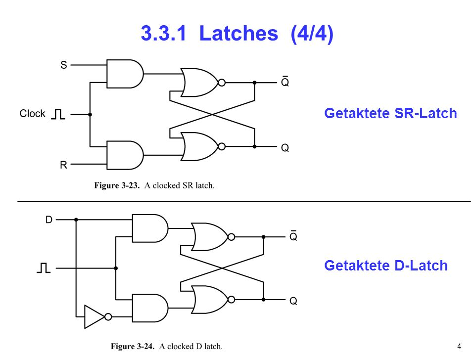 3.3.1 Latches (4/4) Getaktete SR-Latch Getaktete D-Latch nfnfdnfnfn
