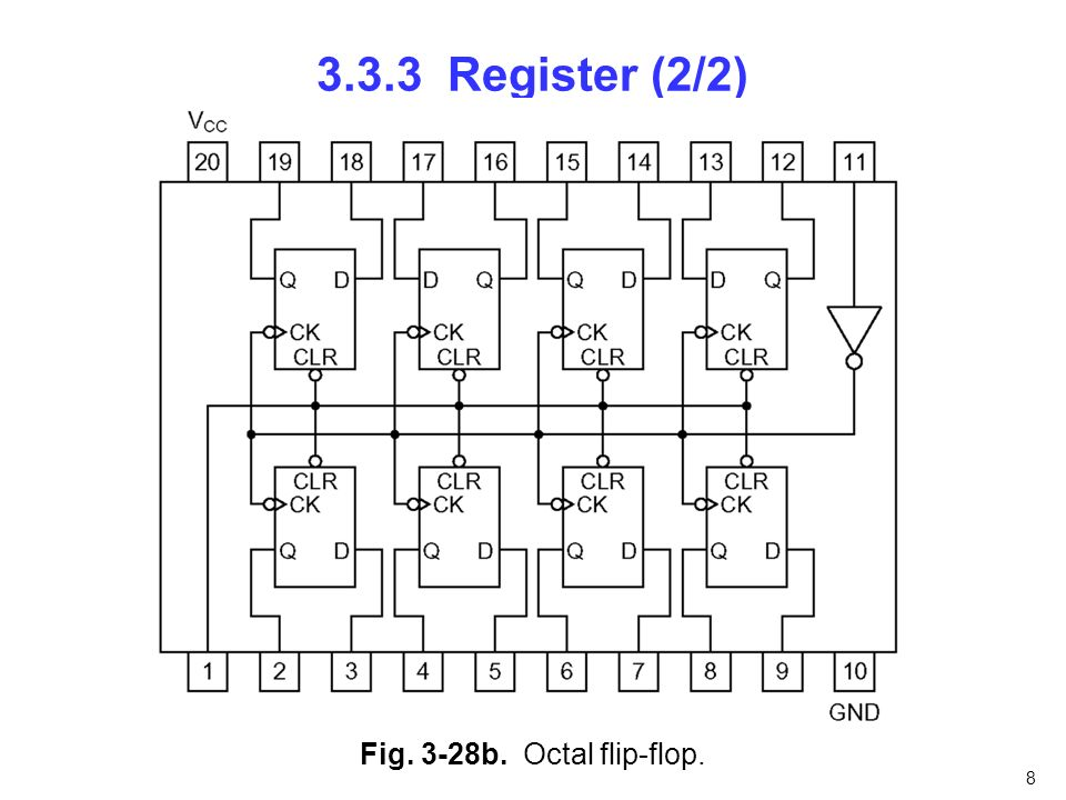 3.3.3 Register (2/2) Fig. 3-28b. Octal flip-flop. nfnfdnfnfn