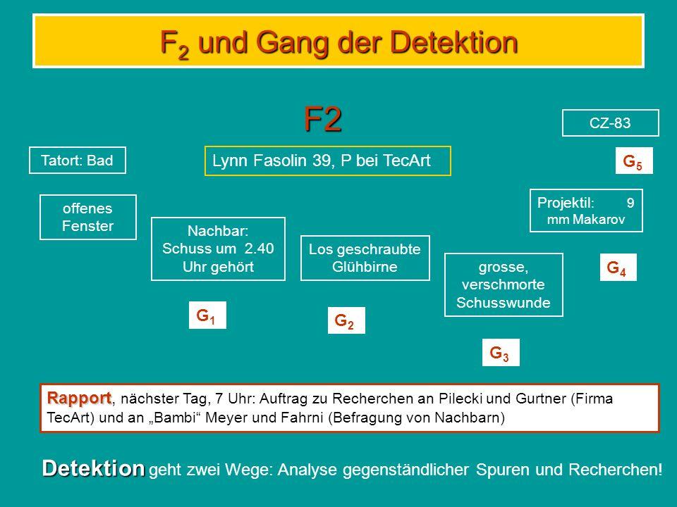 F2 und Gang der Detektion