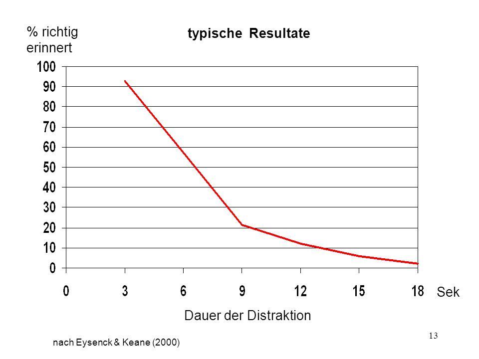 % richtig erinnert typische Resultate Sek Dauer der Distraktion