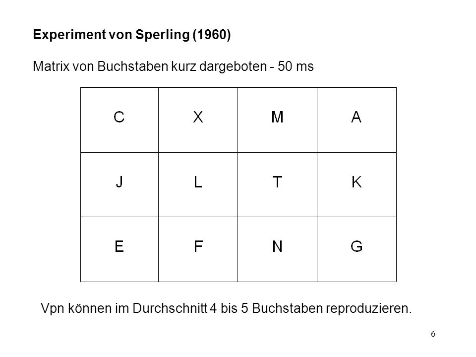 Experiment von Sperling (1960)