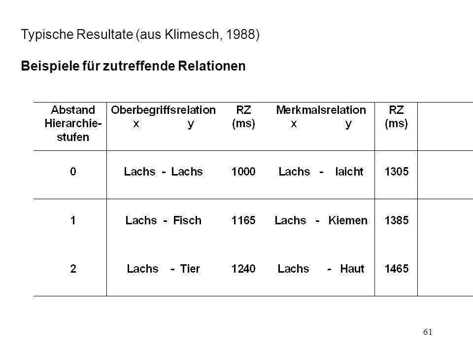 Typische Resultate (aus Klimesch, 1988)