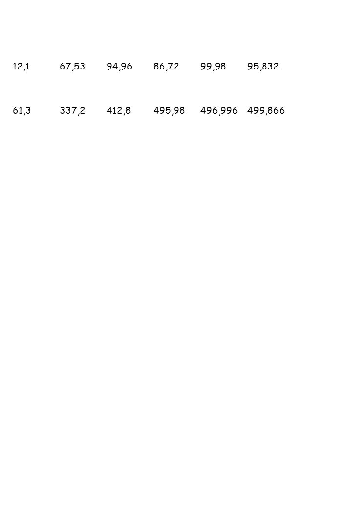 12,1 67,53 94,96 86,72 99,98 95,832 61,3 337,2 412,8 495,98 496,996 499,866