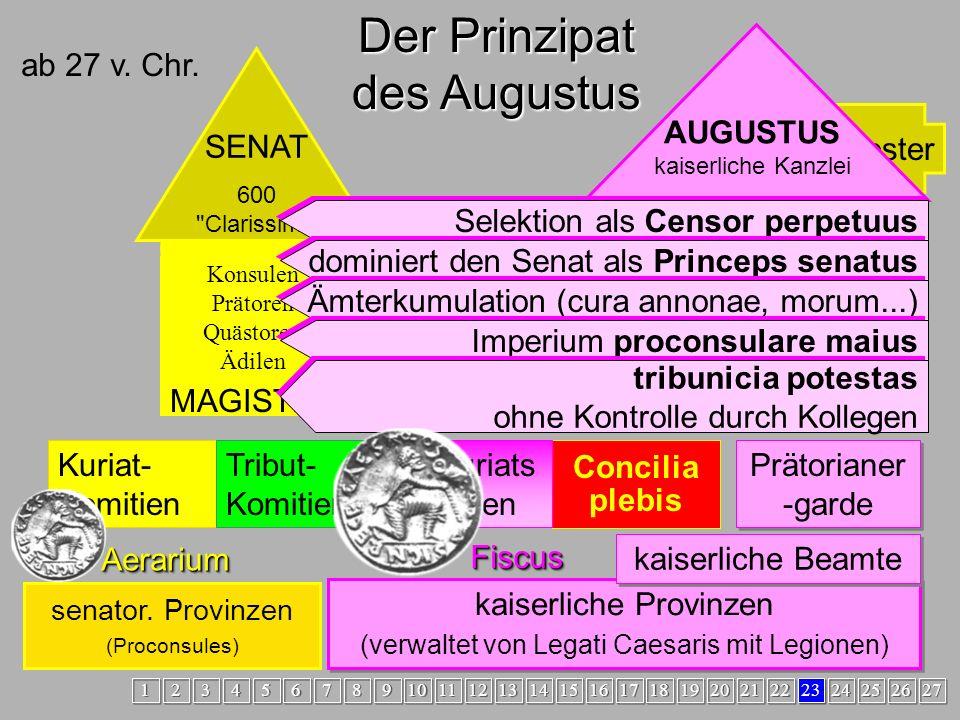 Prinzipat Der Prinzipat des Augustus AUGUSTUS kaiserliche Kanzlei