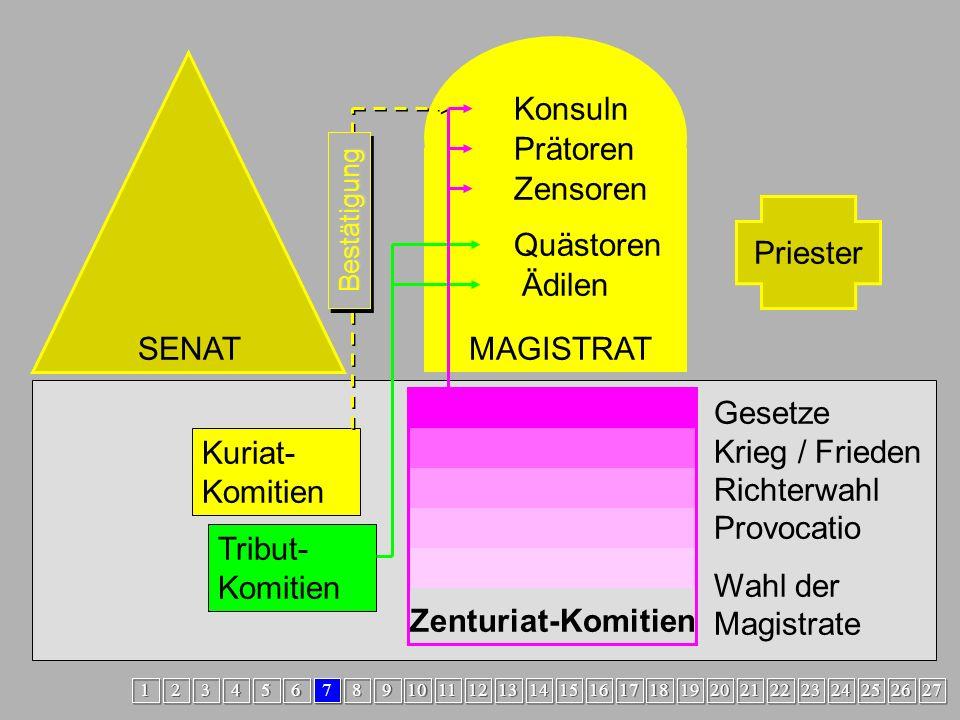 Zenturiat2 MAGISTRAT SENAT Konsuln Prätoren Zensoren Priester