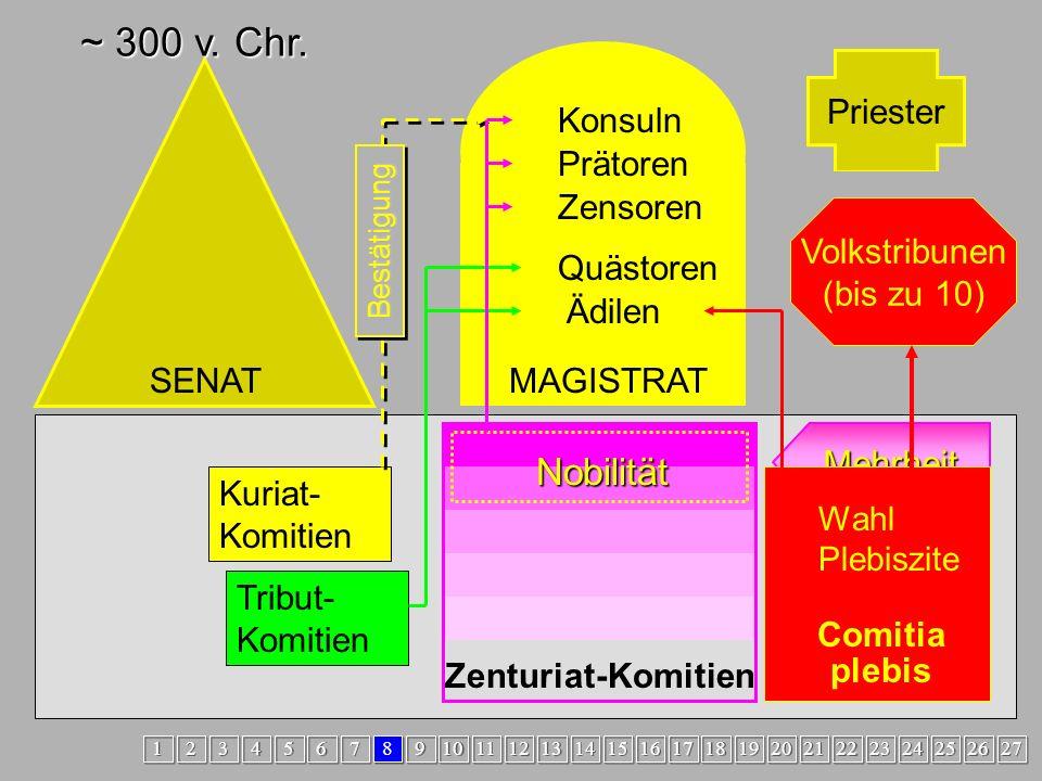 Volkstribunen (bis zu 10)