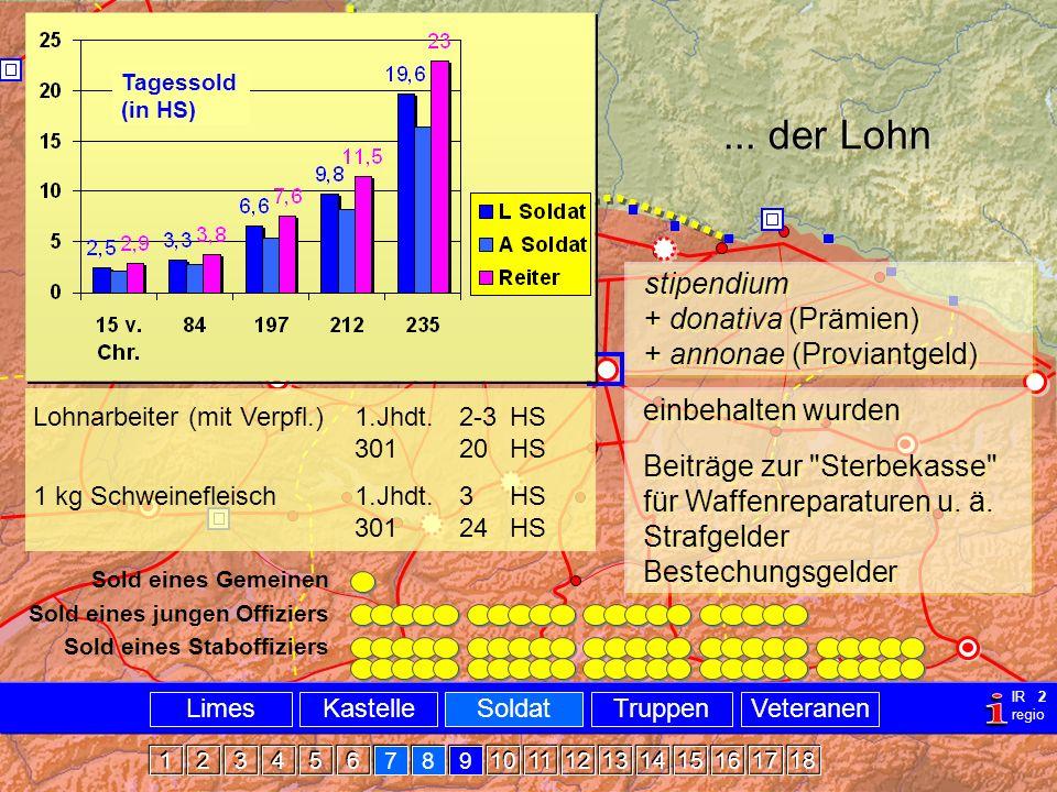 Militär Sold Tagessold (in HS) ... der Lohn. stipendium + donativa (Prämien) + annonae (Proviantgeld)