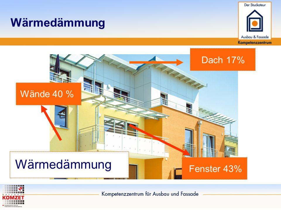 Wärmedämmung Dach 17% Wände 40 % Wärmedämmung Fenster 43%