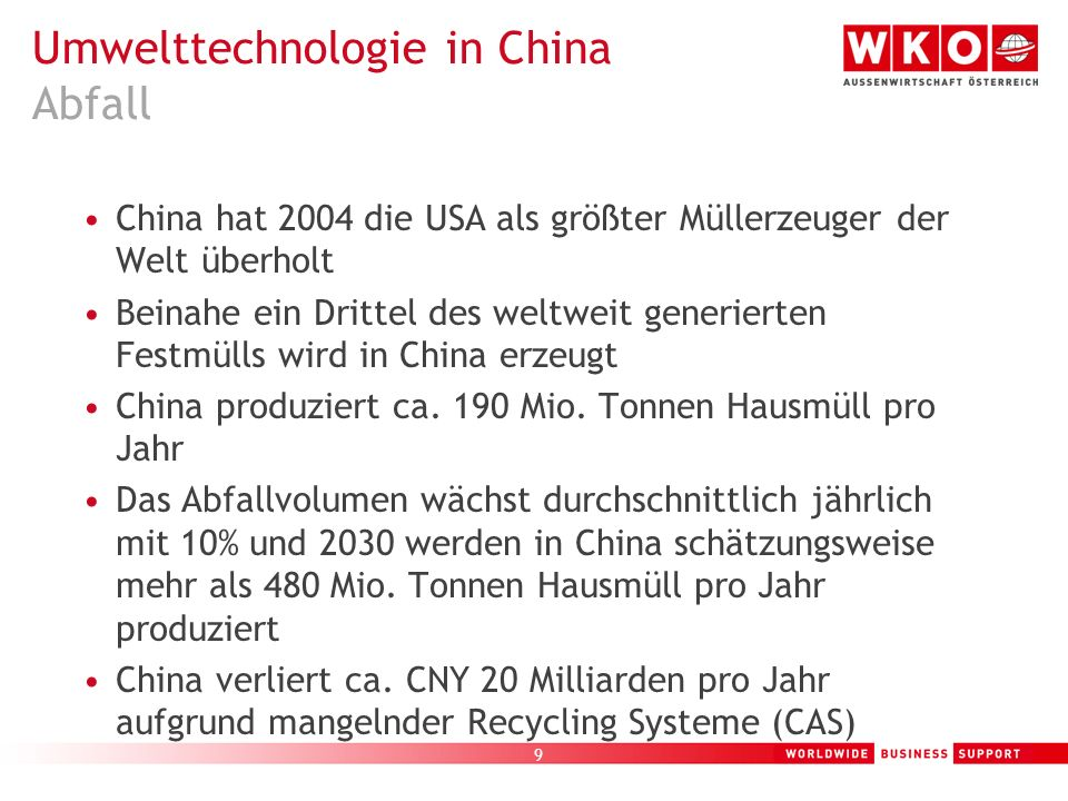 Umwelttechnologie in China Abfall