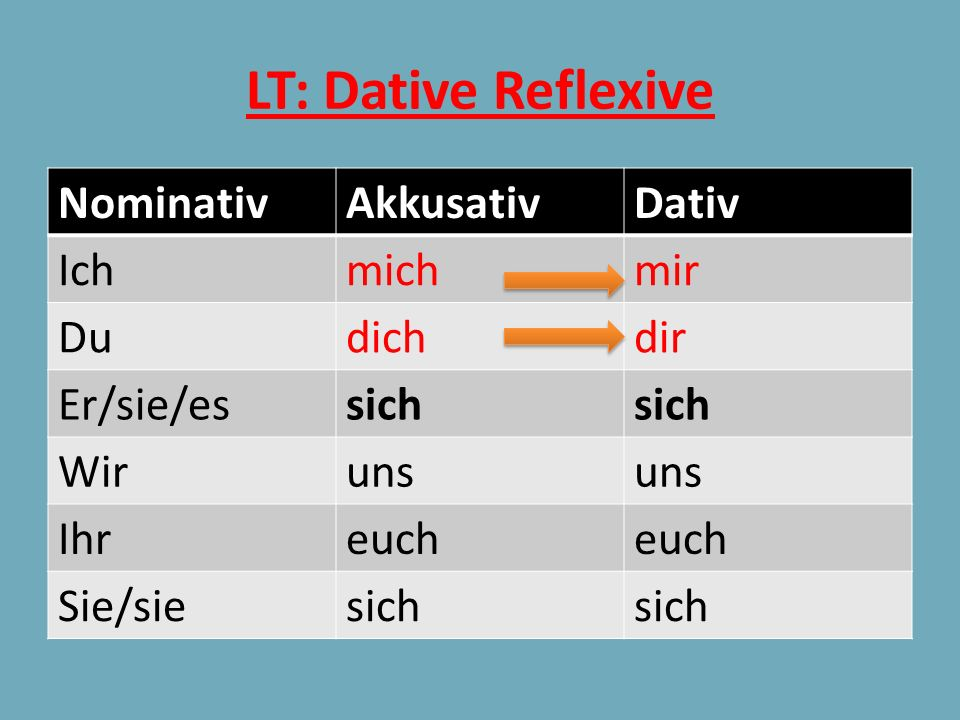 LT: Dative Reflexive Nominativ Akkusativ Dativ Ich mich mir Du dich