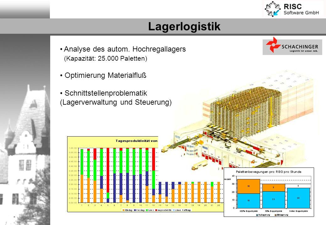 Lagerlogistik Analyse des autom. Hochregallagers (Kapazität: 25.000 Paletten) Optimierung Materialfluß.