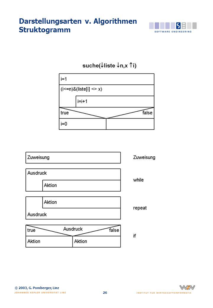 Darstellungsarten v. Algorithmen Algorithmen-Entwurfssprache