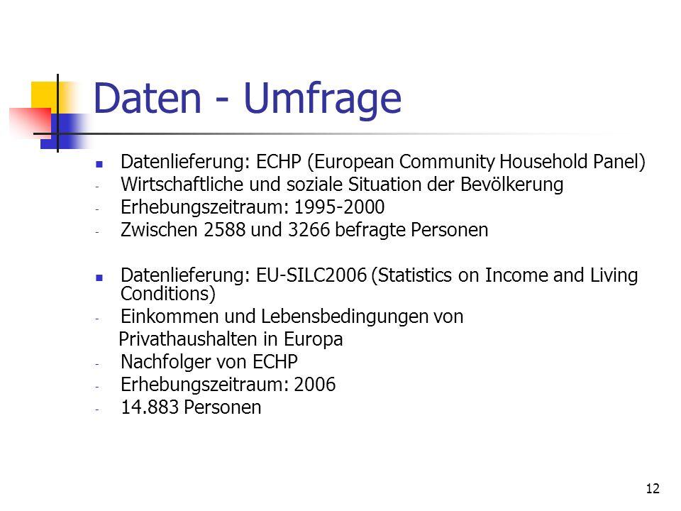 Daten - Umfrage Datenlieferung: ECHP (European Community Household Panel) Wirtschaftliche und soziale Situation der Bevölkerung.