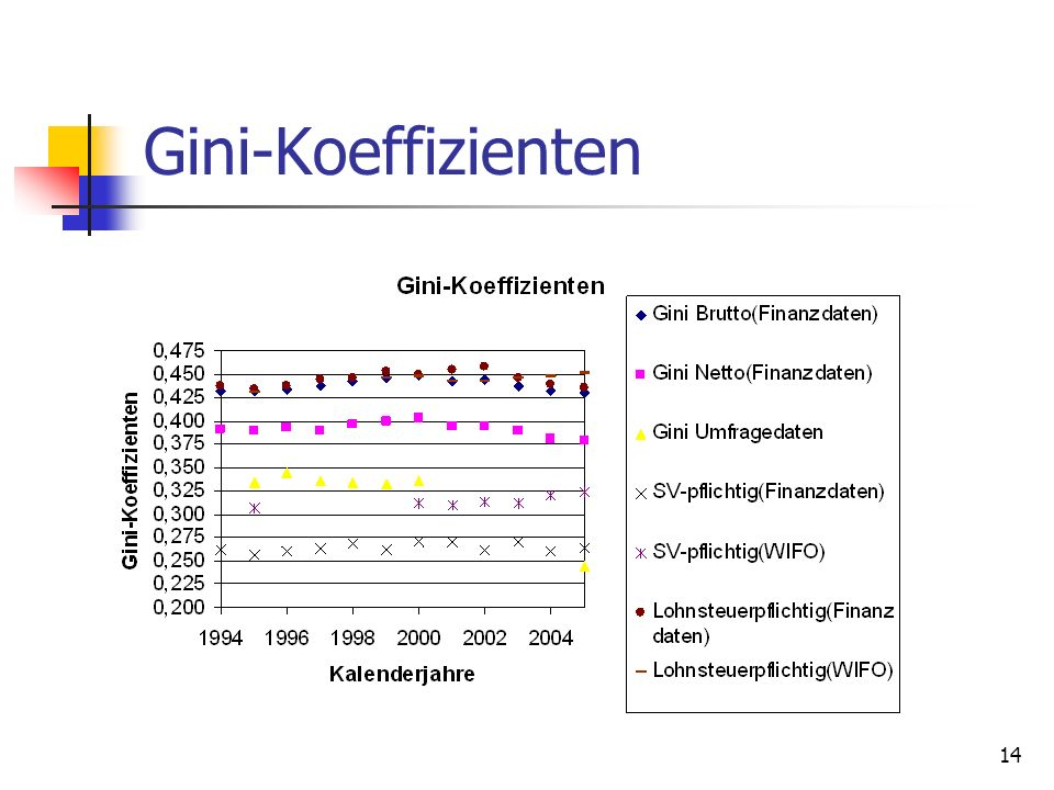 Gini-Koeffizienten